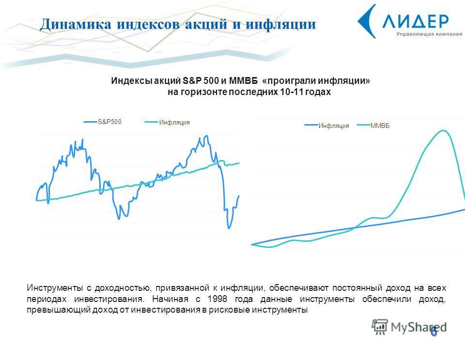 Динамика индексов акций и инфляции 6 Индексы акций S&P 500 и ММВБ «проиграли инфляции» на горизонте последних 10-11 годах Инструменты с доходностью, привязанной к инфляции, обеспечивают постоянный доход на всех периодах инвестирования. Начиная с 1998