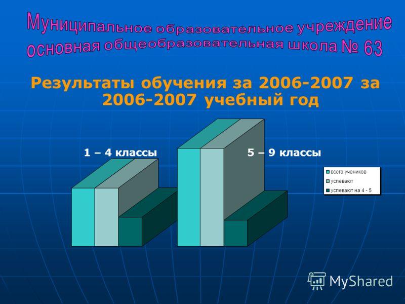 Результаты обучения за 2006-2007 за 2006-2007 учебный год всего учеников успевают успевают на 4 - 5 1 – 4 классы 5 – 9 классы