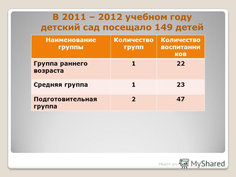 В 2011 – 2012 учебном году детский сад посещало 149 детей МБДОУ д/с 50 Наименование группы Количество групп Количество воспитанни ков Группа раннего возраста 122 Средняя группа123 Подготовительная группа 247