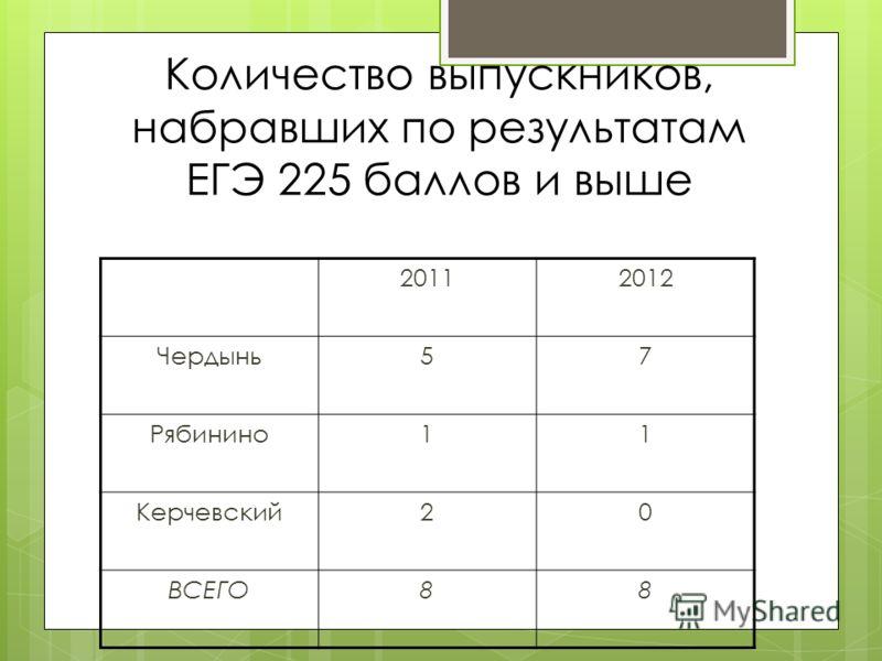 Количество выпускников, набравших по результатам ЕГЭ 225 баллов и выше 20112012 Чердынь57 Рябинино11 Керчевский20 ВСЕГО88