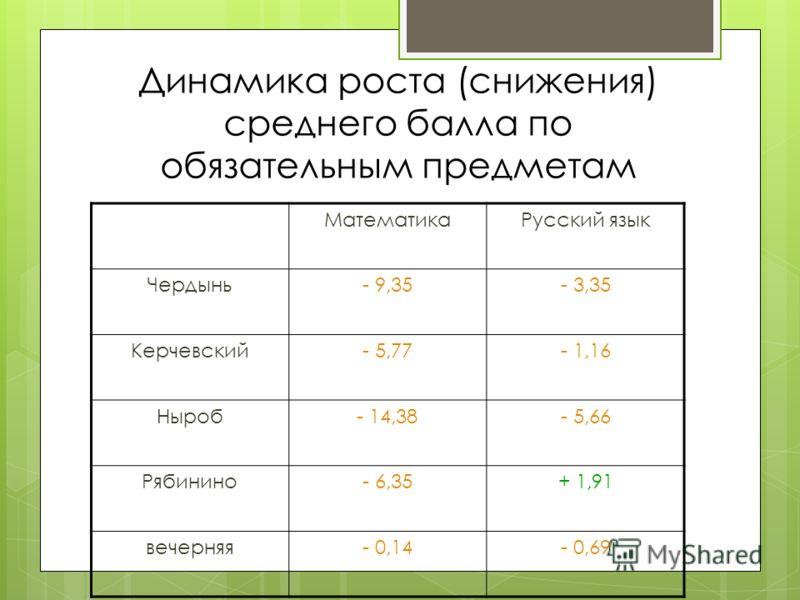 Динамика роста (снижения) среднего балла по обязательным предметам МатематикаРусский язык Чердынь- 9,35- 3,35 Керчевский- 5,77- 1,16 Ныроб- 14,38- 5,66 Рябинино- 6,35+ 1,91 вечерняя- 0,14- 0,69