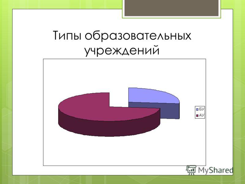 Типы образовательных учреждений
