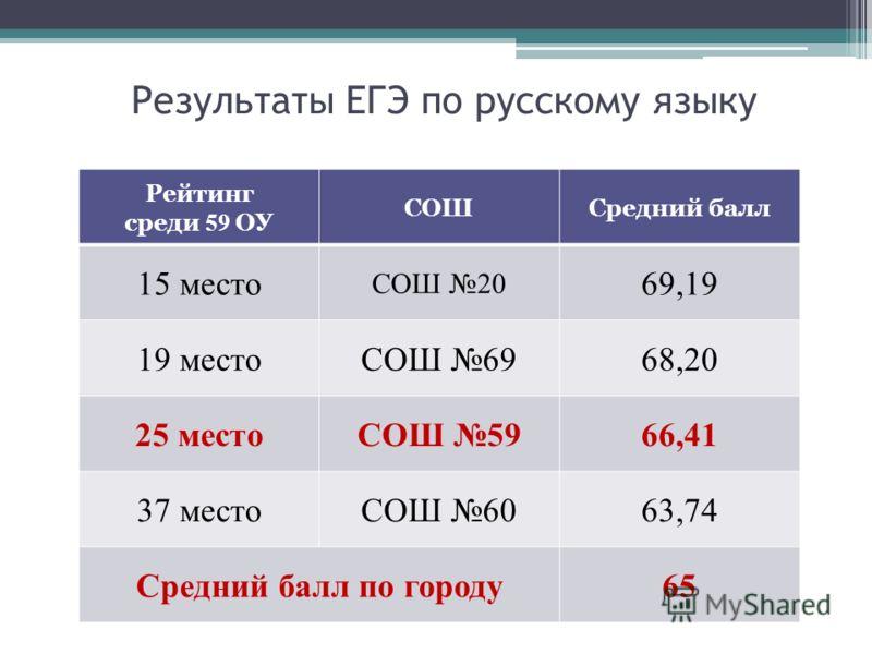 Результаты ЕГЭ по русскому языку Рейтинг среди 59 ОУ СОШСредний балл 15 место СОШ 20 69,19 19 местоСОШ 6968,20 25 местоСОШ 5966,41 37 местоСОШ 6063,74 Средний балл по городу65