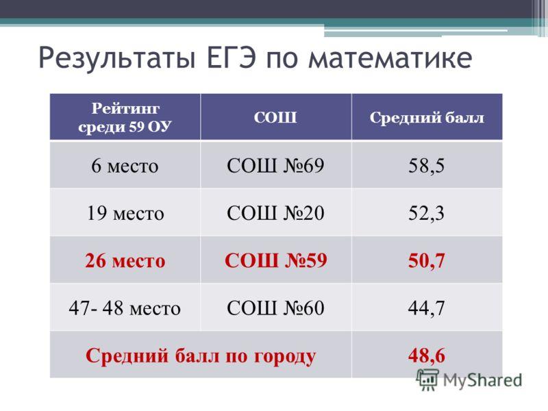 Результаты ЕГЭ по математике Рейтинг среди 59 ОУ СОШСредний балл 6 местоСОШ 6958,5 19 местоСОШ 2052,3 26 местоСОШ 5950,7 47- 48 местоСОШ 6044,7 Средний балл по городу48,6