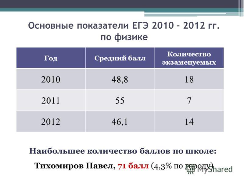 Основные показатели ЕГЭ 2010 – 2012 гг. по физике ГодСредний балл Количество экзаменуемых 201048,818 2011557 201246,114 Наибольшее количество баллов по школе: Тихомиров Павел, 71 балл (4,3% по городу)