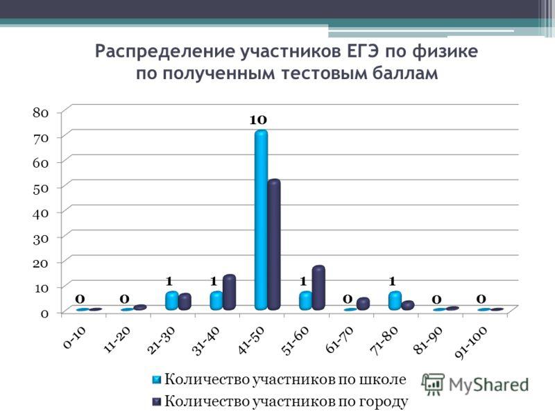 Распределение участников ЕГЭ по физике по полученным тестовым баллам