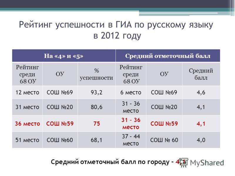Рейтинг успешности в ГИА по русскому языку в 2012 году На «4» и «5»Средний отметочный балл Рейтинг среди 68 ОУ ОУ % успешности Рейтинг среди 68 ОУ ОУ Средний балл 12 местоСОШ 6993,26 местоСОШ 694,6 31 местоСОШ 2080,6 31 – 36 место СОШ 204,1 36 местоС