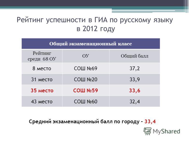 Рейтинг успешности в ГИА по русскому языку в 2012 году Общий экзаменационный класс Рейтинг среди 68 ОУ ОУОбщий балл 8 местоСОШ 6937,2 31 местоСОШ 2033,9 35 местоСОШ 5933,6 43 местоСОШ 6032,4 Средний экзаменационный балл по городу – 33,4