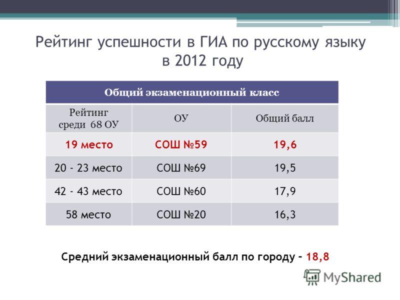 Рейтинг успешности в ГИА по русскому языку в 2012 году Общий экзаменационный класс Рейтинг среди 68 ОУ ОУОбщий балл 19 местоСОШ 5919,6 20 - 23 местоСОШ 6919,5 42 - 43 местоСОШ 6017,9 58 местоСОШ 2016,3 Средний экзаменационный балл по городу – 18,8