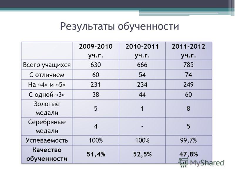 Результаты обученности