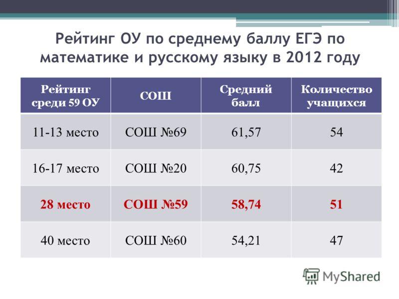 Рейтинг ОУ по среднему баллу ЕГЭ по математике и русскому языку в 2012 году Рейтинг среди 59 ОУ СОШ Средний балл Количество учащихся 11-13 местоСОШ 6961,5754 16-17 местоСОШ 2060,7542 28 местоСОШ 5958,7451 40 местоСОШ 6054,2147