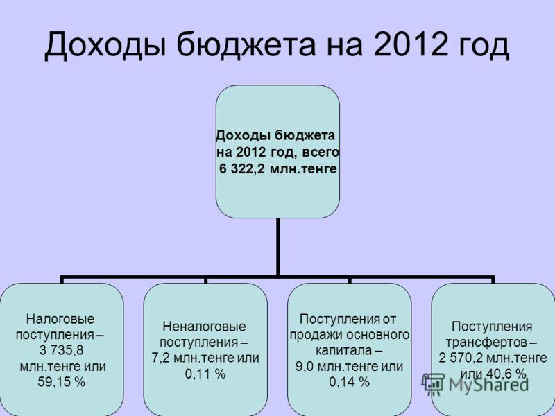 Доходы бюджета на 2012 год Доходы бюджета на 2012 год, всего 6 322,2 млн.тенге Налоговые поступления – 3 735,8 млн.тенге или 59,15 % Неналоговые поступления – 7,2 млн.тенге или 0,11 % Поступления от продажи основного капитала – 9,0 млн.тенге или 0,14