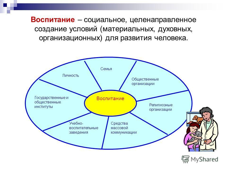 Воспитание – социальное, целенаправленное создание условий (материальных, духовных, организационных) для развития человека. Воспитание Личность Семья Государственные и общественные институты Учебно- воспитательные заведения Средства массовой коммуник