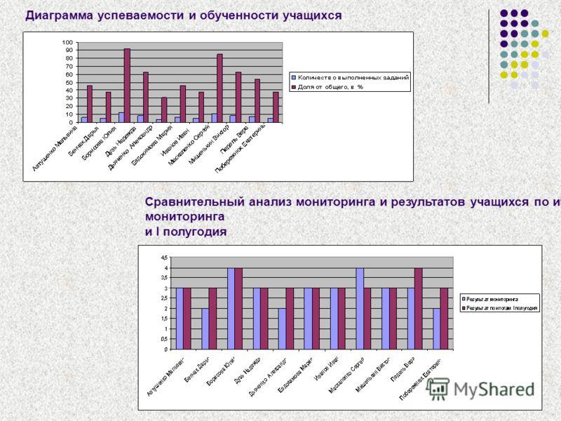 Диаграмма успеваемости и обученности учащихся Сравнительный анализ мониторинга и результатов учащихся по итогам мониторинга и I полугодия