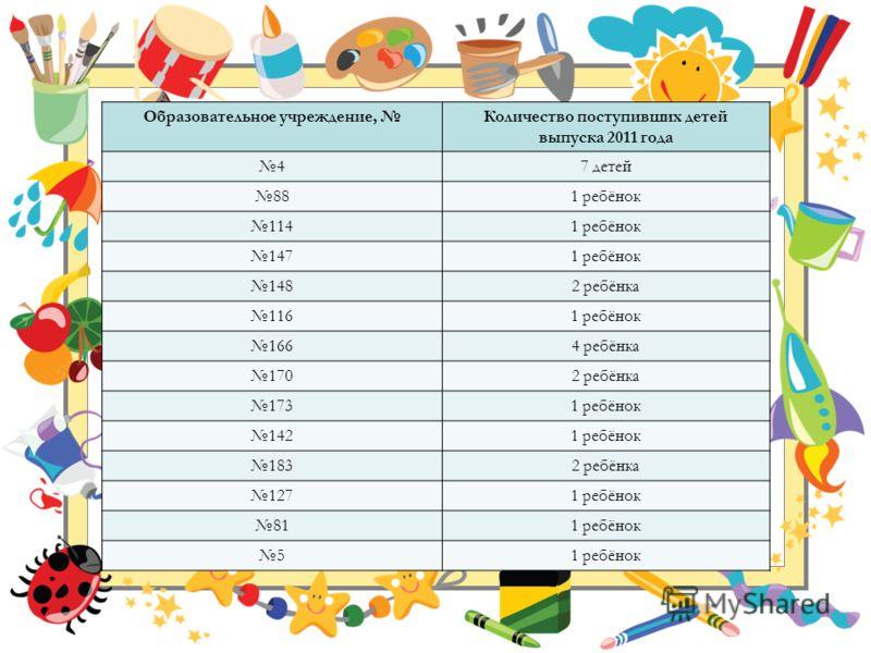 Образовательное учреждение, Количество поступивших детей выпуска 2011 года 47 детей 881 ребёнок 1141 ребёнок 1471 ребёнок 1482 ребёнка 1161 ребёнок 1664 ребёнка 1702 ребёнка 1731 ребёнок 1421 ребёнок 1832 ребёнка 1271 ребёнок 811 ребёнок 5