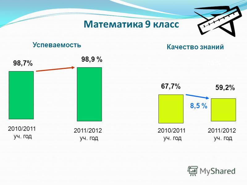 Математика 9 класс 2010/2011 уч. год 2011/2012 уч. год 98,9 % 98,7% Успеваемость Качество знаний 2010/2011 уч. год 2011/2012 уч. год 76 % 67,7% 59,2% 8,5 %