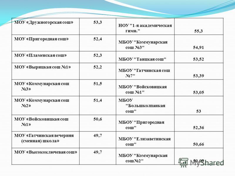 МОУ « Дружногорская сош » 53,3 НОУ