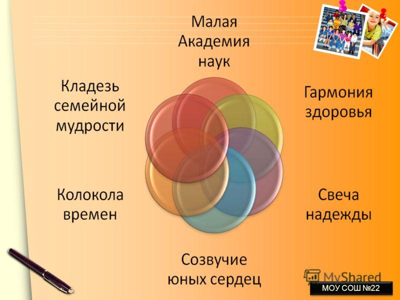 www.themegallery.com МОУ СОШ 22