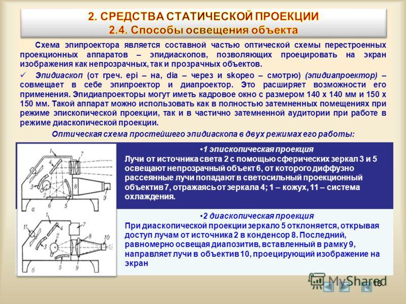 Схема эпипроектора является составной частью оптической схемы перестроенных проекционных аппаратов – эпидиаскопов, позволяющих проецировать на экран изображения как непрозрачных, так и прозрачных объектов. Эпидиаскоп (от греч. epi – на, dia – через и