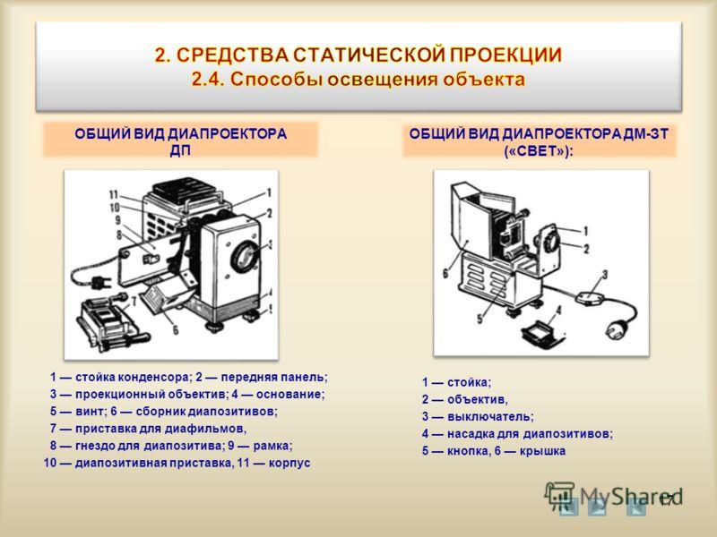 ОБЩИЙ ВИД ДИАПРОЕКТОРА ДП 1 стойка конденсора; 2 передняя панель; 3 проекционный объектив; 4 основание; 5 винт; 6 сборник диапозитивов; 7 приставка для диафильмов, 8 гнездо для диапозитива; 9 рамка; 10 диапозитивная приставка, 11 корпус ОБЩИЙ ВИД ДИА