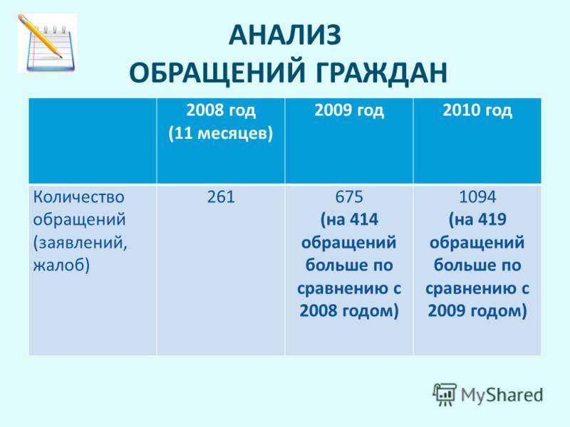 АНАЛИЗ ОБРАЩЕНИЙ ГРАЖДАН 2008 год (11 месяцев) 2009 год2010 год Количество обращений (заявлений, жалоб) 261675 (на 414 обращений больше по сравнению с 2008 годом) 1094 (на 419 обращений больше по сравнению с 2009 годом)