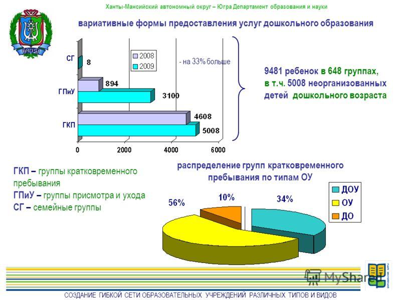 Ханты-Мансийский автономный округ – Югра Департамент образования и науки ГКП – группы кратковременного пребывания ГПиУ – группы присмотра и ухода СГ – семейные группы - на 33% больше распределение групп кратковременного пребывания по типам ОУ СОЗДАНИ