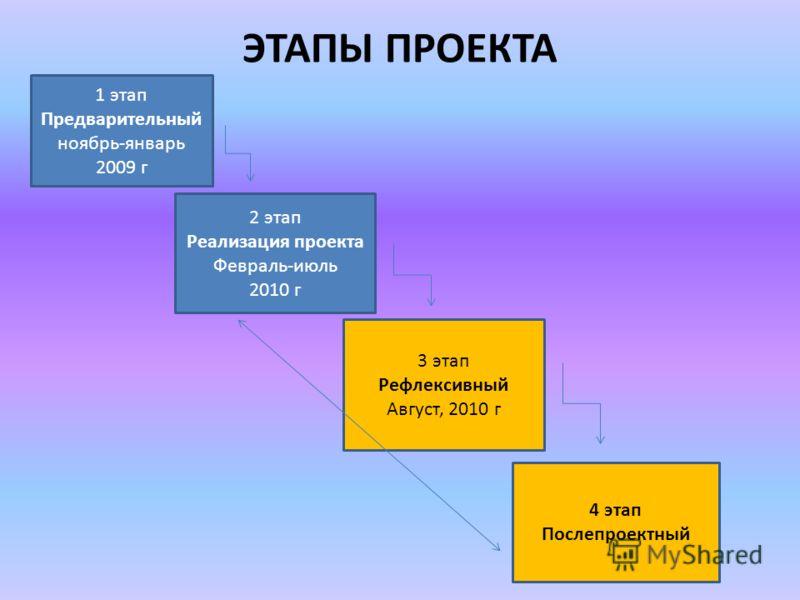 ЭТАПЫ ПРОЕКТА 1этап Предварительный ноябрь-январь 2009 г 2 этап Реализация проекта Февраль-июль 2010 г 3 этап Рефлексивный Август, 2010 г 4 этап Послепроектный