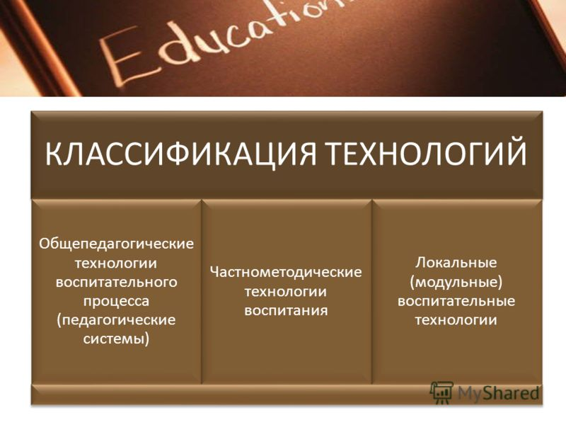 КЛАССИФИКАЦИЯ ТЕХНОЛОГИЙ Общепедагогические технологии воспитательного процесса (педагогические системы) Частнометодические технологии воспитания Локальные (модульные) воспитательные технологии