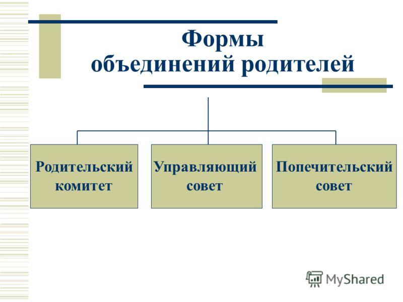 Формы объединений родителей Родительский комитет Управляющий совет Попечительский совет