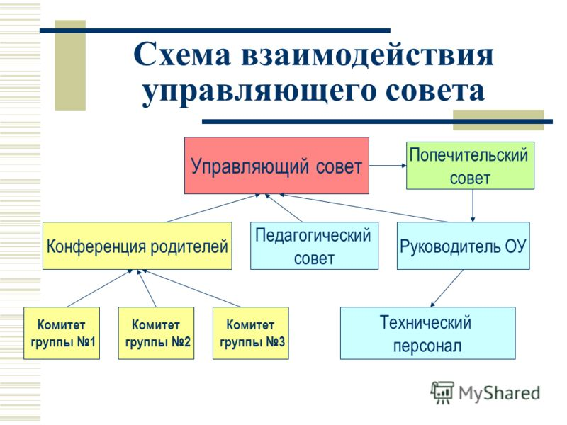 Схема взаимодействия управляющего совета Управляющий совет Конференция родителей Попечительский совет Комитет группы 1 Педагогический совет Технический персонал Руководитель ОУ Комитет группы 2 Комитет группы 3