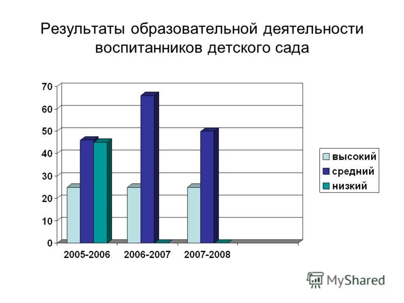 Результаты образовательной деятельности воспитанников детского сада