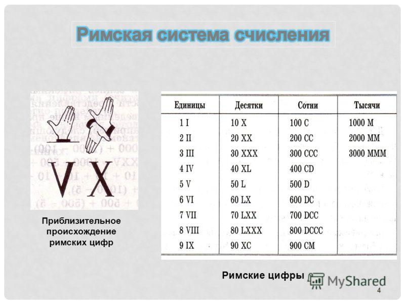 4 Приблизительное происхождение римских цифр Римские цифры