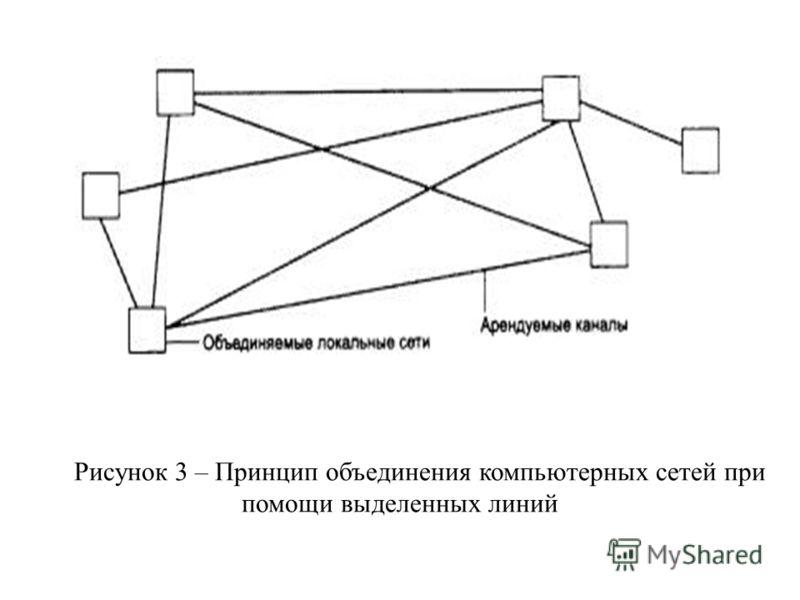 Рисунок 3 – Принцип объединения компьютерных сетей при помощи выделенных линий
