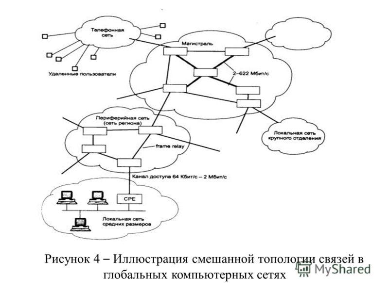 Рисунок 4 – Иллюстрация смешанной топологии связей в глобальных компьютерных сетях