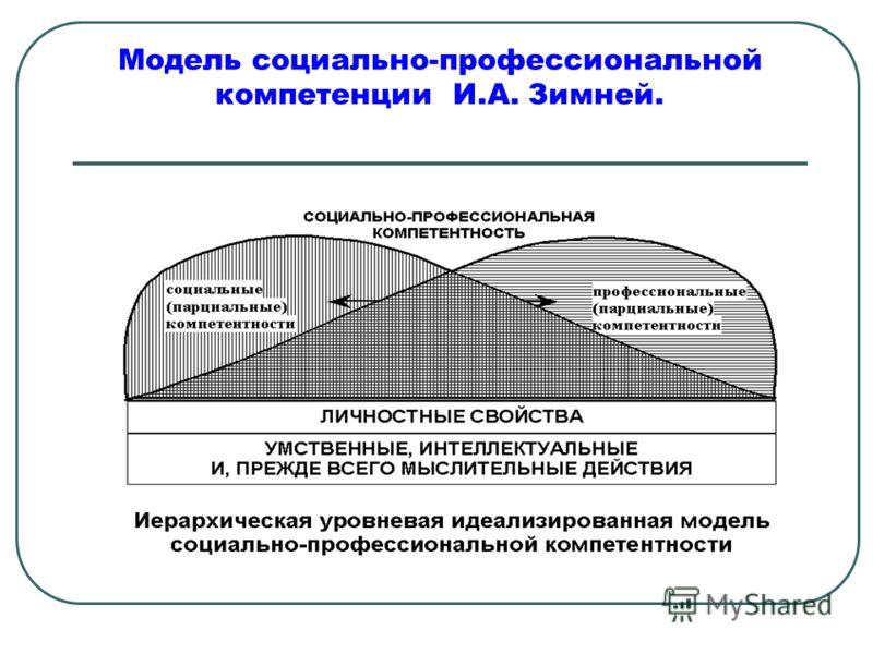 Модель социально-профессиональной компетенции И.А. Зимней.