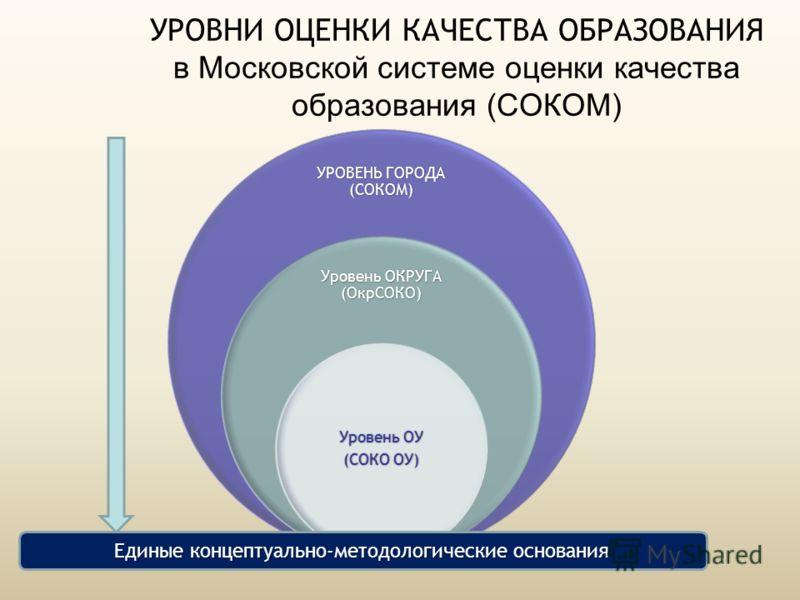УРОВНИ ОЦЕНКИ КАЧЕСТВА ОБРАЗОВАНИЯ в Московской системе оценки качества образования (СОКОМ) УРОВЕНЬ ГОРОДА (СОКОМ) Уровень ОКРУГА (ОкрСОКО) Уровень ОУ (СОКО ОУ) Единые концептуально-методологические основания