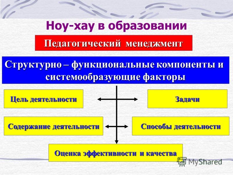 Ноу-хау в образовании Педагогический менеджмент Структурно – функциональные компоненты и системообразующие факторы Цель деятельности Задачи Содержание деятельности Способы деятельности Оценка эффективности и качества