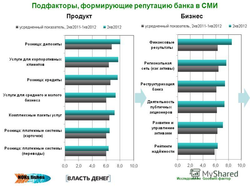Исследование Goodwill-фактор ПродуктБизнес Подфакторы, формирующие репутацию банка в СМИ