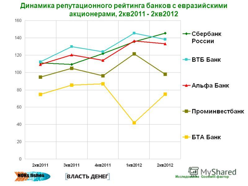 Исследование Goodwill-фактор Динамика репутационного рейтинга банков с евразийскими акционерами, 2кв2011 - 2кв2012
