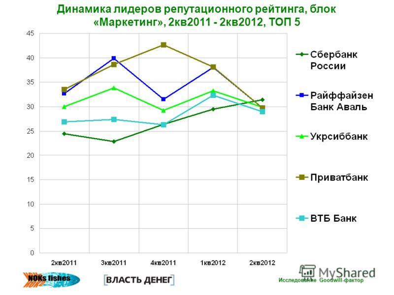 Исследование Goodwill-фактор Динамика лидеров репутационного рейтинга, блок «Маркетинг», 2кв2011 - 2кв2012, ТОП 5