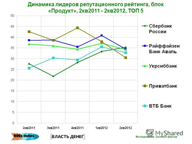 Исследование Goodwill-фактор Динамика лидеров репутационного рейтинга, блок «Продукт», 2кв2011 - 2кв2012, ТОП 5