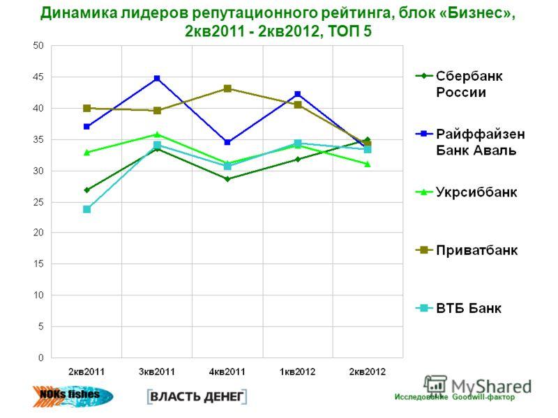 Исследование Goodwill-фактор Динамика лидеров репутационного рейтинга, блок «Бизнес», 2кв2011 - 2кв2012, ТОП 5