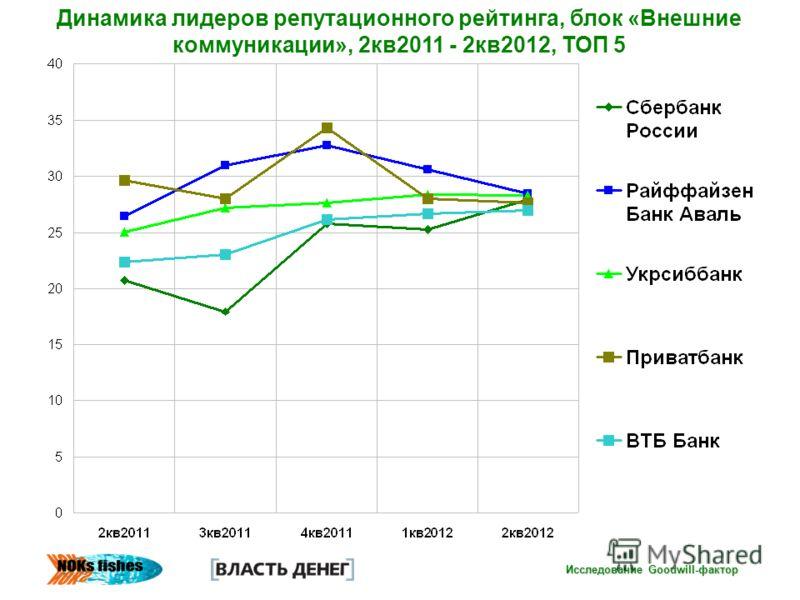 Исследование Goodwill-фактор Динамика лидеров репутационного рейтинга, блок «Внешние коммуникации», 2кв2011 - 2кв2012, ТОП 5