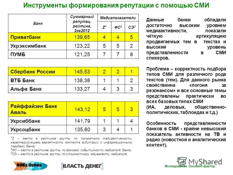 Инструменты формирования репутации с помощью СМИ Исследование Goodwill-фактор Банк Суммарный репутац. рейтинг, 2кв2012 Медиапоказатели Z1Z1 ФС 2 СЭ 3 Приватбанк139,65445 Укрэксимбанк123,22552 ПУМБ121,25778 Сбербанк России145,53221 ВТБ Банк138,38112 А