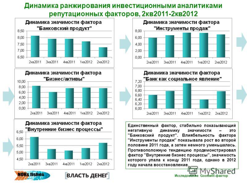 Исследование Goodwill-фактор Динамика ранжирования инвестиционными аналитиками репутационных факторов, 2кв2011-2кв2012 Единственный фактор, стабильно показывающий негативную динамику значимости – это