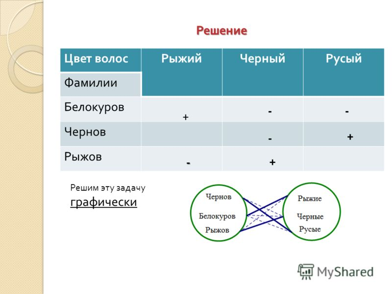 Решение Цвет волосРыжийЧерныйРусый Фамилии Белокуров Чернов Рыжов Решим эту задачу графически + - - - + + -