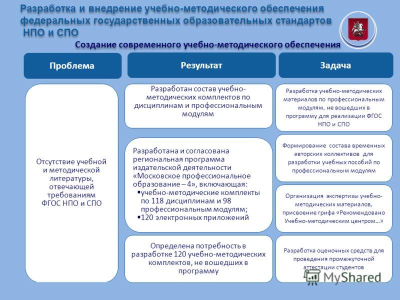 Комплексный план мероприятий взаимодействия ДОгМ с Департаментом культуры города Москвы Проблема Результат Отсутствие учебной и методической литературы, отвечающей требованиям ФГОС НПО и СПО Разработана и согласована региональная программа издательск