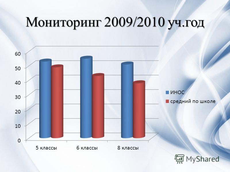 Мониторинг 2009/2010 уч.год