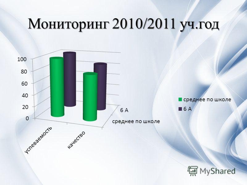 Мониторинг 2010/2011 уч.год