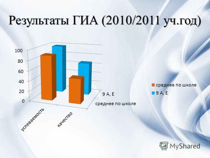 Результаты ГИА (2010/2011 уч.год)